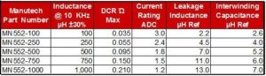 Note: Inductance and DCR specifications are for each winding ( 1 to 2, or 4 to 3)